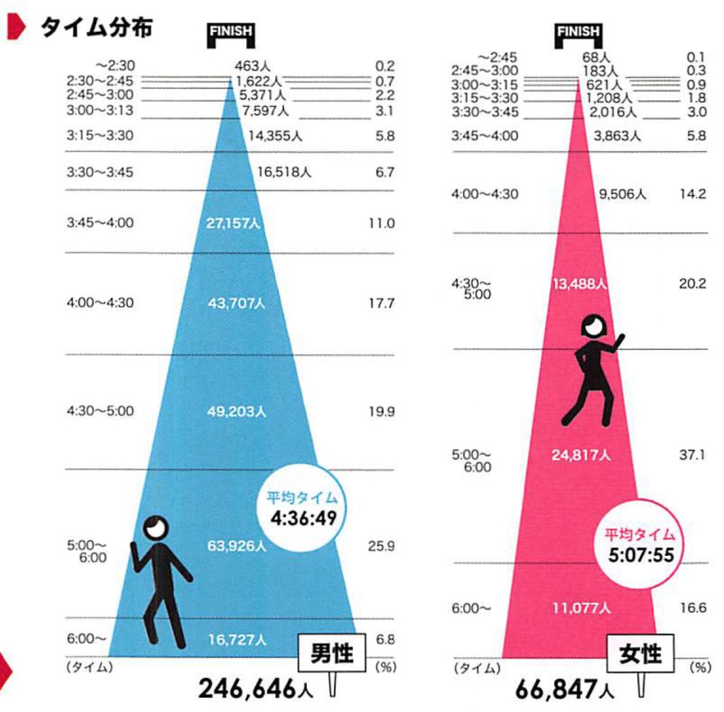 「フルマラソンよりハーフマラソンが人気!? データに見る2015年のランニングトレンド」の画像