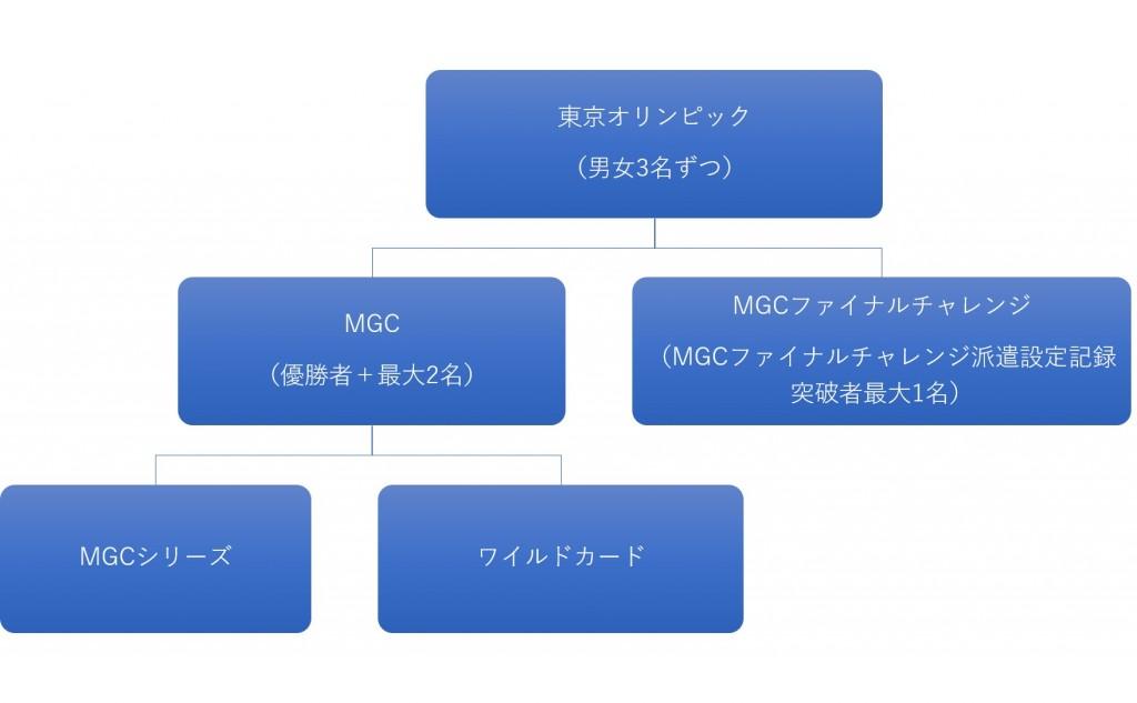 「東京五輪マラソン代表選考レース『マラソングランドチャンピオンシップ(MGC)』って何?」の画像