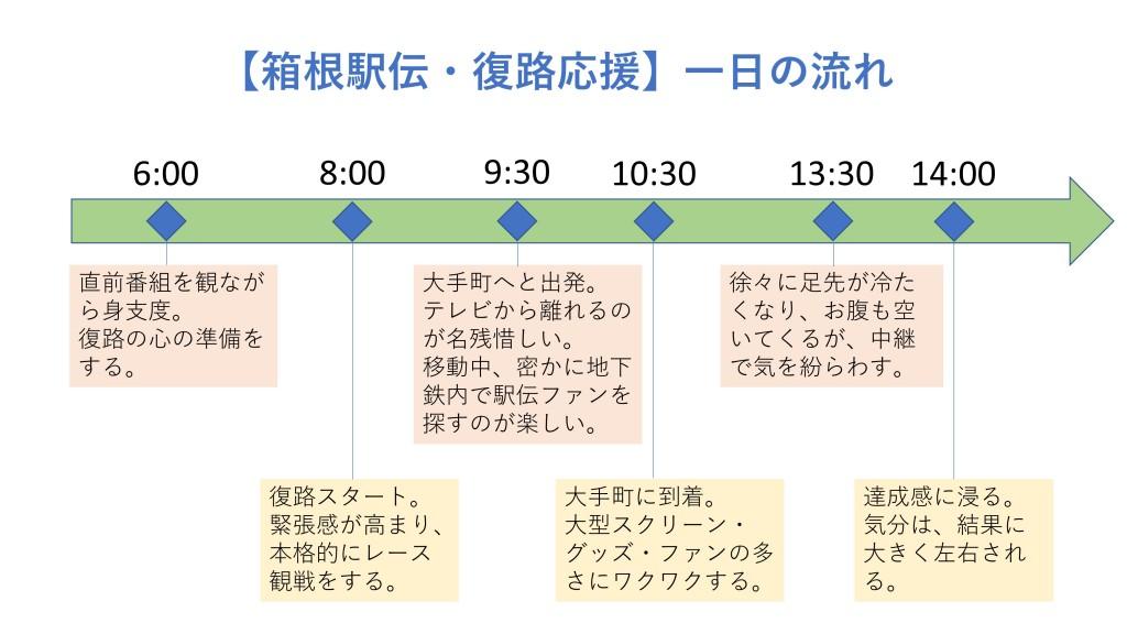 「【箱根駅伝・現地レポート】1月3日、大手町は一体どうなっていたのか!?」の画像