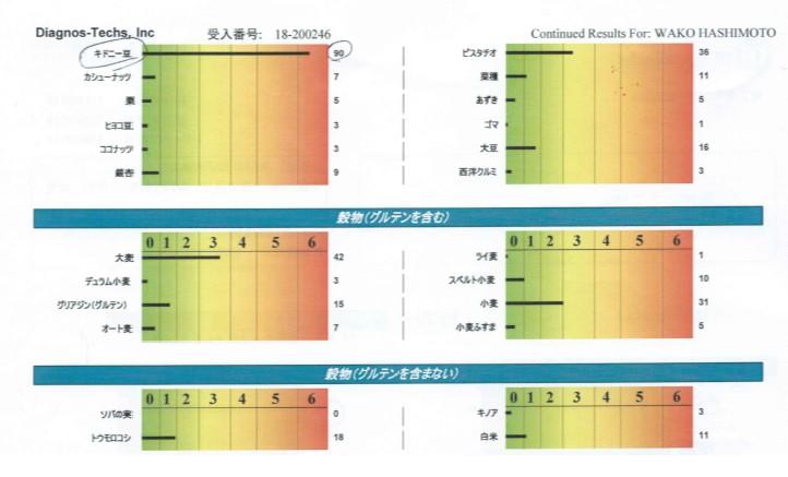 「ラントリップマガジン読者は初診料無料、黒田愛美先生のアレルギー検査」の画像