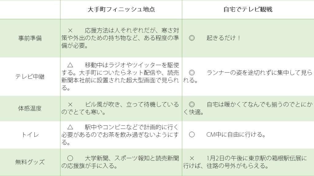「来年のための箱根駅伝観戦。大手町フィニッシュ地点vsテレビ観戦、どっちがいい?」の画像