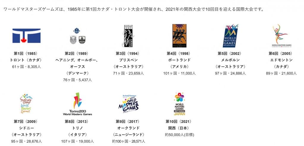 「ハーフマラソンや駅伝。日本で開催の国際大会「ワールドマスターズゲームズ」のエントリー開始へ」の画像