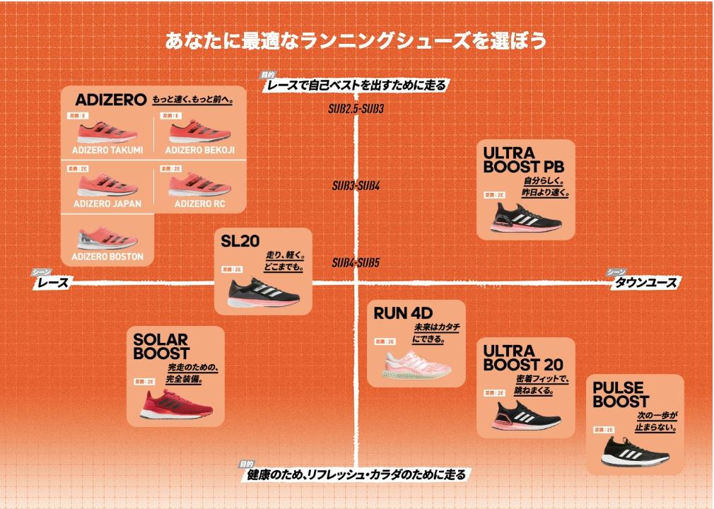 「【ランニングシューズ】RUNをもっと快適にするランニング用シューズの特徴と初心者にオススメの選び方」の画像