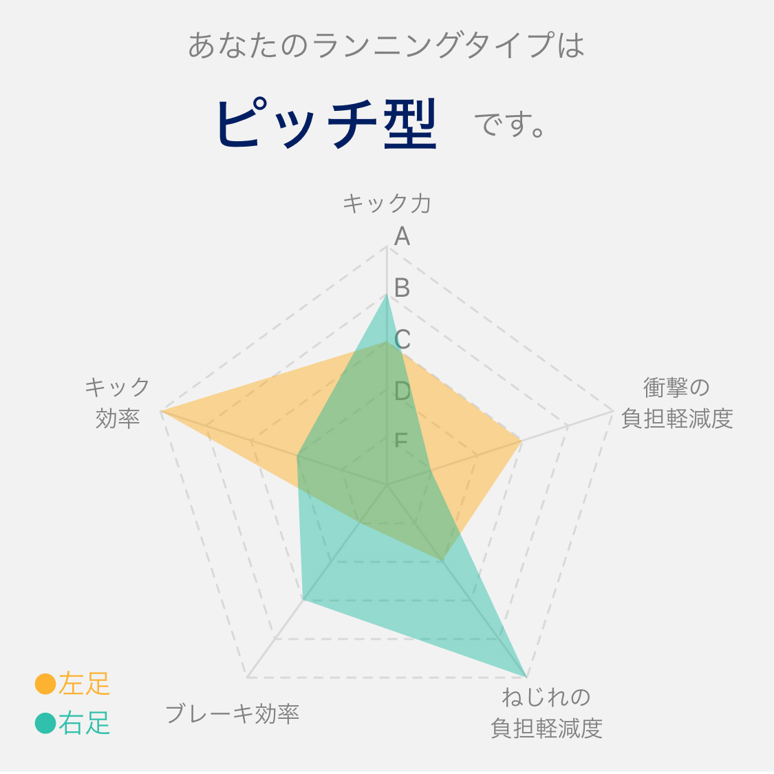 「アシックスのスマートシューズ「EVORIDE ORPHE」Makuakeで先行予約販売スタート」の画像