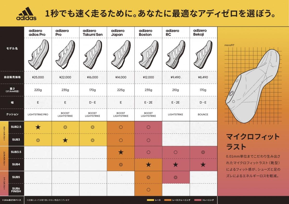 「アディダスから新登場!ソーラーイエローを纏った『adizeroシリーズ』の履き分け方、識者が語る」の画像